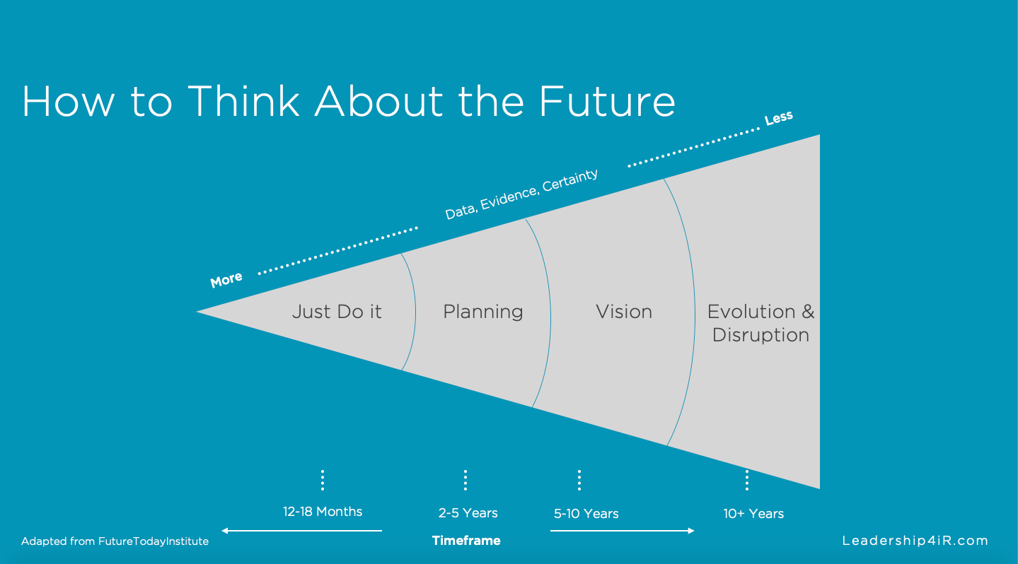 A model of how to think about the future